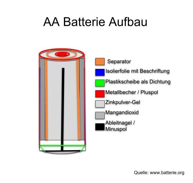So sieht eine Batterie von innen aus