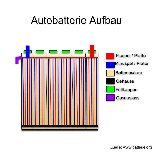 Schematische Darstellung Aufbau Batterie beim Auto