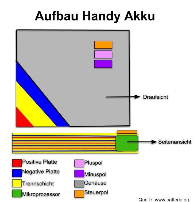 Aufbau Handy-Akku: So sieht ein Handy Akku von innen aus