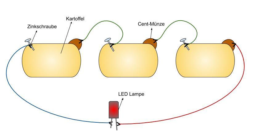 Der Aufbau einer Kartoffelbatterie mit einer Lampe