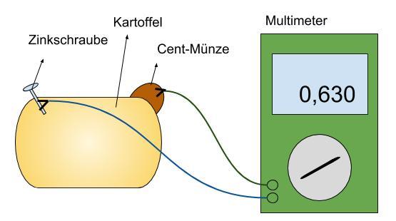 So funktioniert eine Kartoffelbatterie mit einem Multimeter
