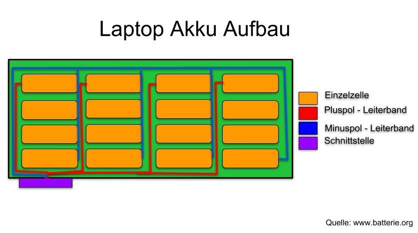 Akku Aufbau bei Notebooks: So sieht ein Laptop Akku von innen aus