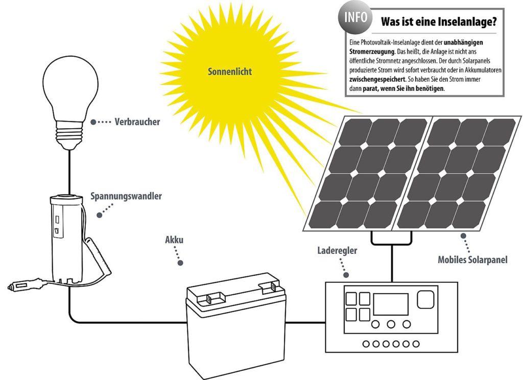 Solarbatterie für Inselanlage - Quelle: reVolt (Amazon.de)
